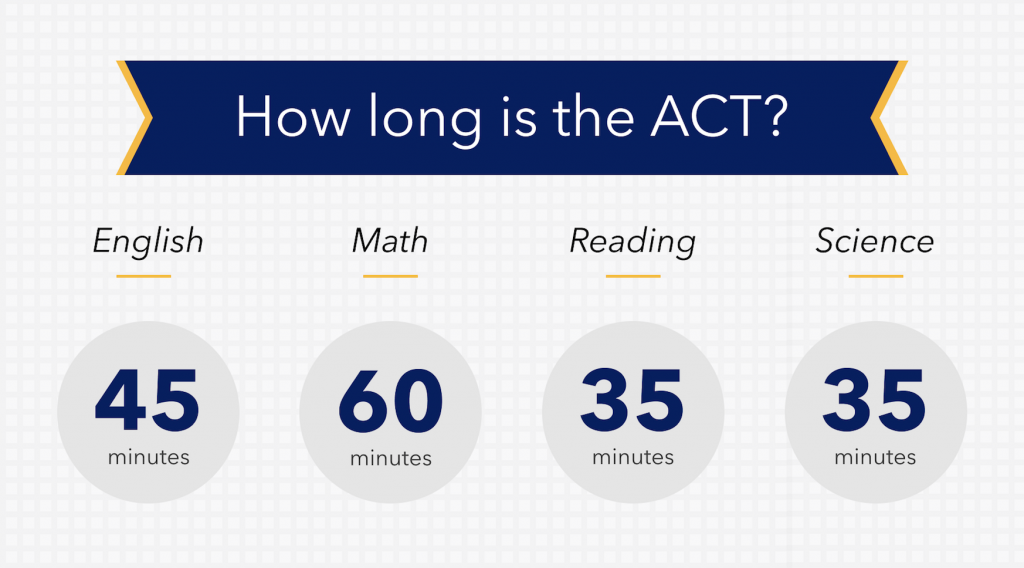 How long is each section of the ACT