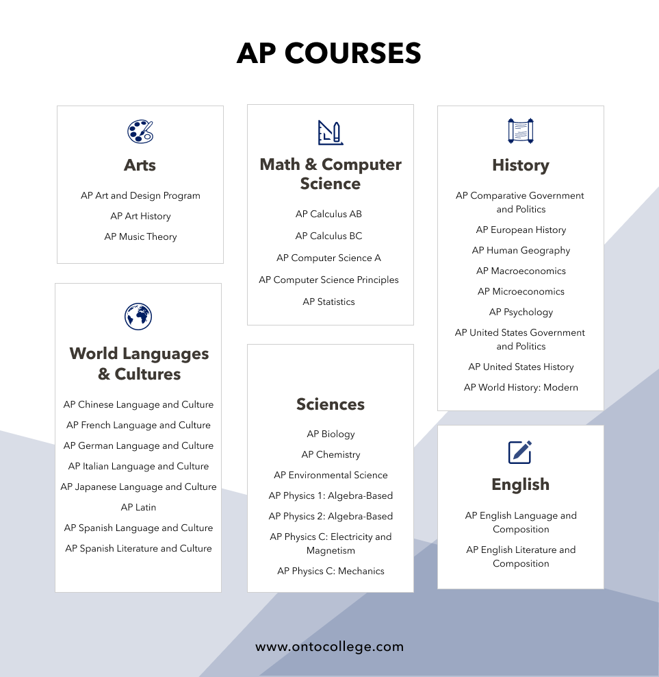 AP Course List